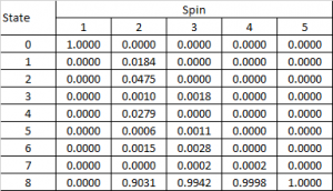 Expanding wild stick'n'respin probabilities